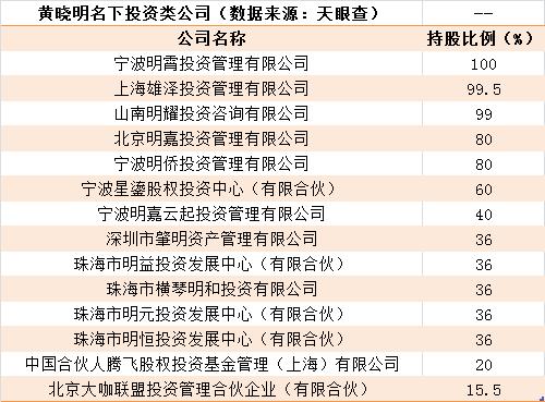 以北京君联嘉睿股权投资合伙企业为例,多位明星入股,包括黄晓明、张国立、冯小刚、李冰冰等。