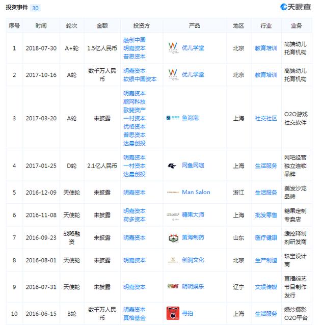 《每日经济新闻》记者还注意到,黄晓明关联公司中名为北京明无限贸易有限公司的法人代表名字叫做张素霞,而公开信息也显示黄晓明母亲叫张素霞。