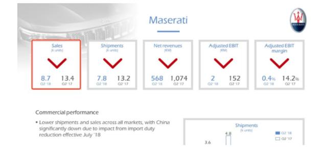 玛莎拉蒂今年二季度销售大降35%(图片来源:FCA财报)