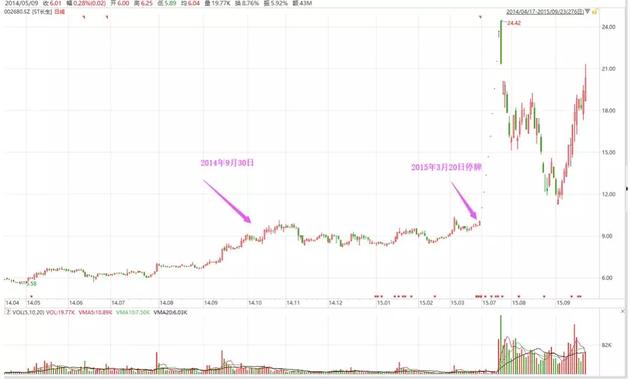 同样的方式再来一次,2015年3月20日,长生生物停牌重组,7月复牌后,连拉9个涨停板,股价飙涨136%。比照之前的精华制药,操作手法极为相似。