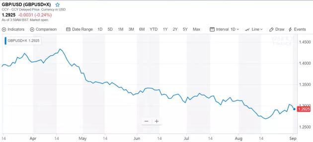 英镑对美元汇率下跌