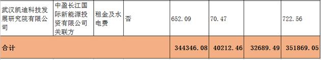 *ST凯迪实控人及关联方巨额占款调查(上):董事长陈义龙签字承认占用资金至少35亿元!