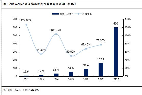 图:2012-2022年全球新能源汽车销量及预测(万辆)