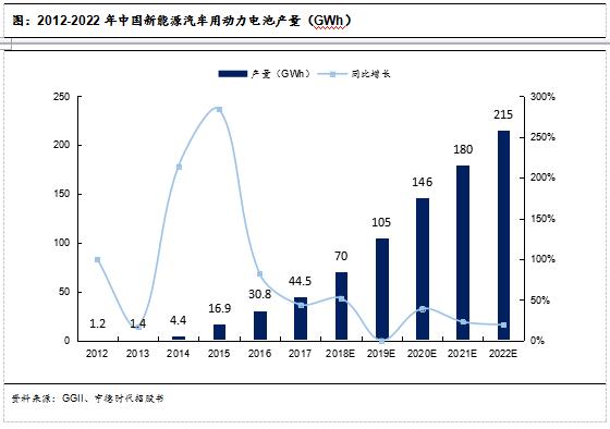 图:2012-2022年中国新能源汽车用动力电池产量(GWh)