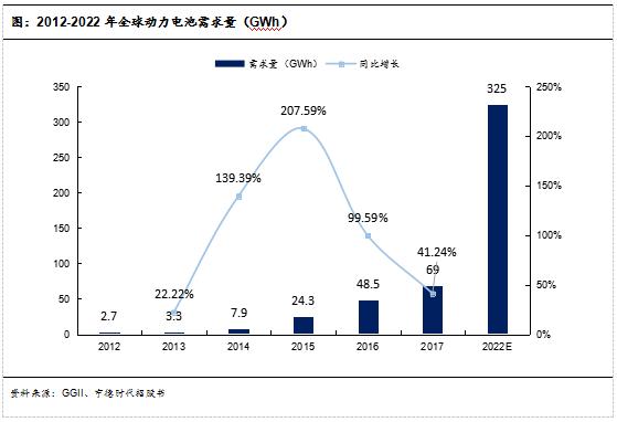 图:2012-2022年全球动力电池需求量(GWh)