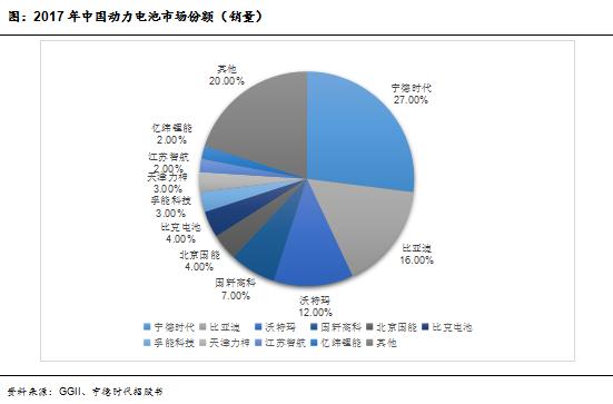 图:2017年中国动力电池市场份额(销量)