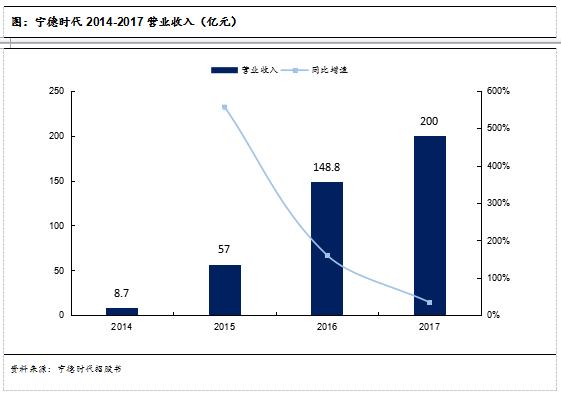 图:宁德时代2014-2017营业收入(亿元)