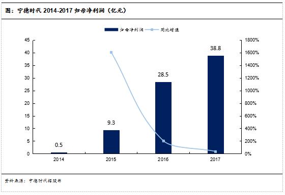图:宁德时代2014-2017归母净利润(亿元)