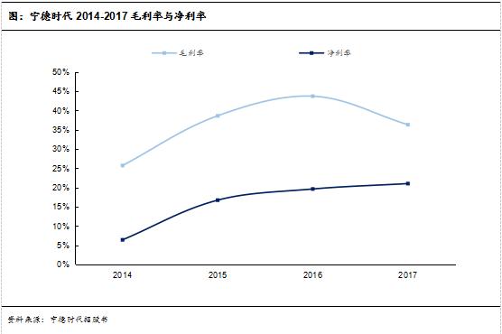 图:宁德时代2014-2017毛利率与净利率