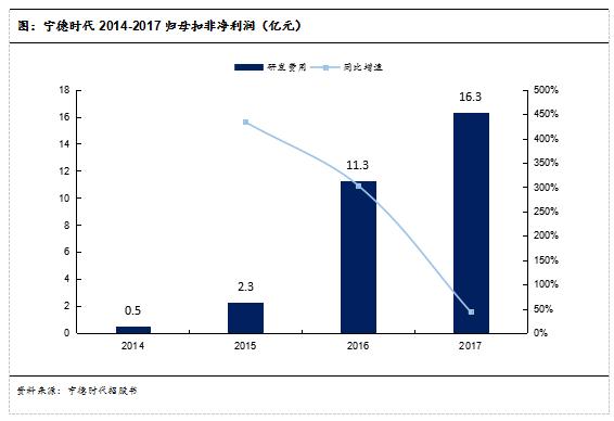 图:宁德时代2014-2017归母扣非净利润(亿元)