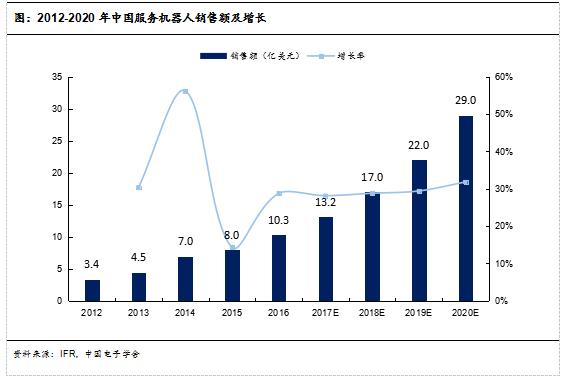 图:2012-2020年中国服务机器人销售额及增长