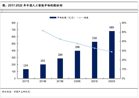 图:2017-2022年中国人工智能市场规模预测