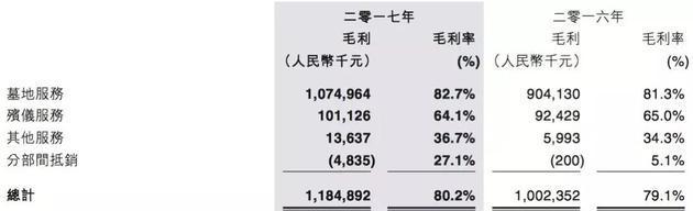 图片来源:福寿园2017年财报