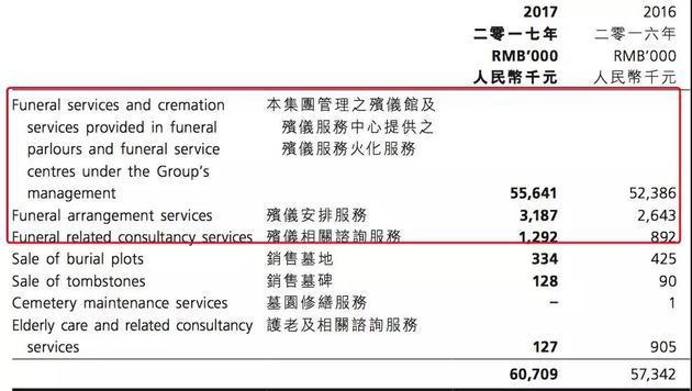 图片来源:中国生命集团2017年财报