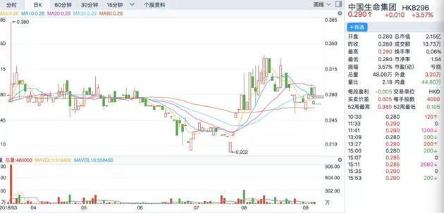 与做高端墓地的福寿园今天的股价走势截然相反的是安贤园中国。今天早盘,安贤园中国股价一度暴涨17.86%,随后涨幅收窄,最终收涨8.33%。