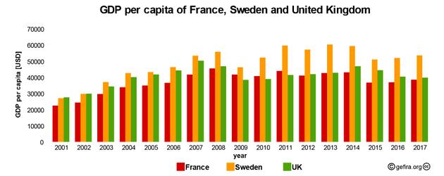 上述图表显示,法国和瑞典自2014年以来GDP下滑明显,2015年后才有小幅反弹,而人均GDP增速也一直在下降,直到去年才回正。
