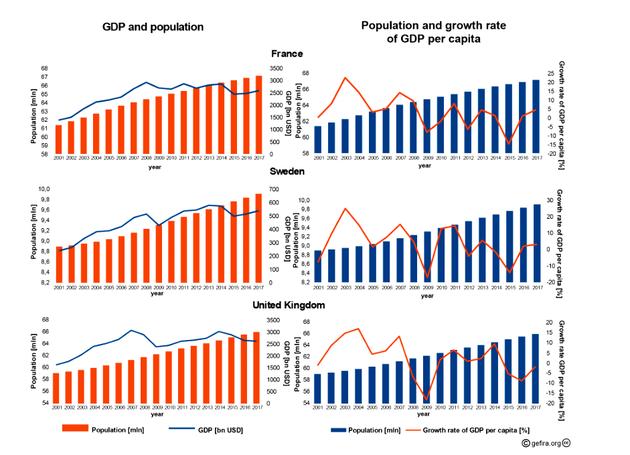 欧洲经济新常态:人口向上,GDP向下