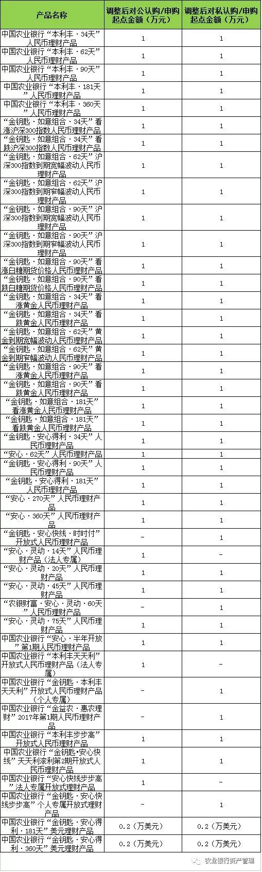 9月28日周五,中国银保监会发布《商业银行理财业务监督管理办法》(下称《办法》)。新规延续了对资金池、期限错配行为的约束,但在借道公募基金投资股票等方面,给予松绑。新规给银行的过渡期截止日为2020年12月31日。