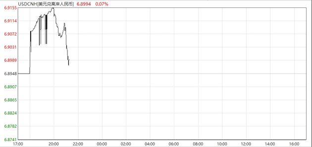 离岸人民币大幅反弹近200点 升破6.90