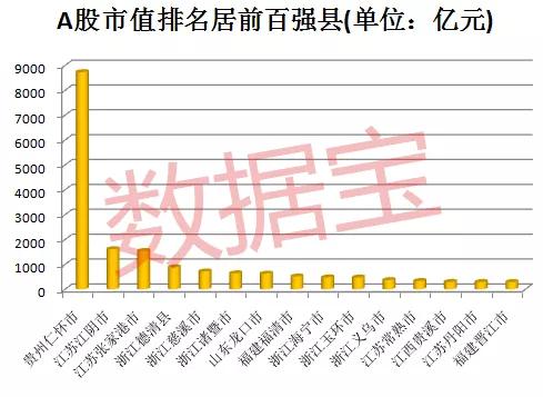 百强县上市公司偏向制造业