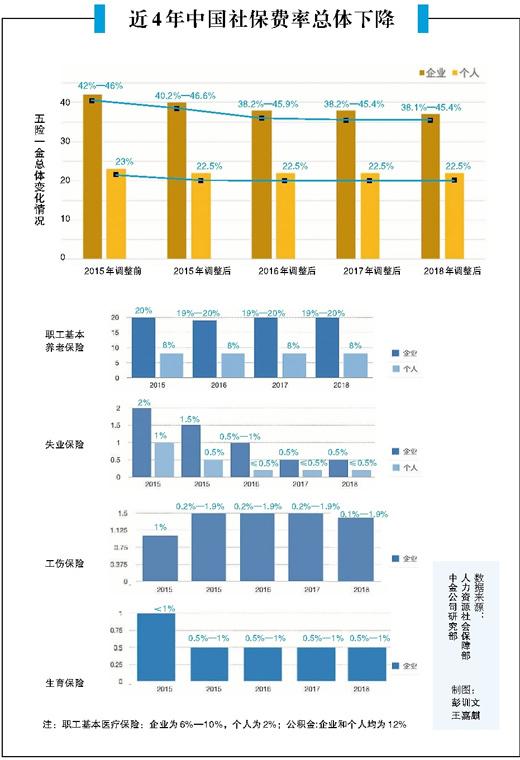 社保费用统一由税务部门征收 个人企业国家都成赢家,姜晓冲