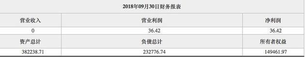 华侨城资产布局:10天内4次挂牌,签500亿元政府大单路虎最贵的车多少钱