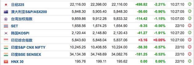 亚洲股市全线跳水!首尔综指重挫3% 恒指跌2.5