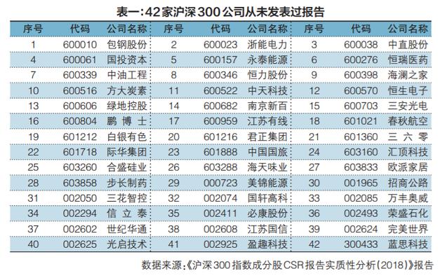 《每日经济新闻》美好商业研究中心联合商道纵横发布《沪深300指数成分股CSR报告实质性分析(2018