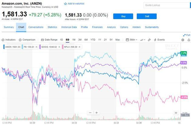 美股收高科技股领涨 纳指攀升2% 道指涨逾350点