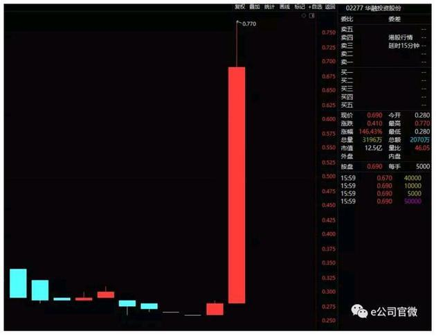 暴涨146%!华融系股票集体异动,高层刚刚密集变动,公司这样说......