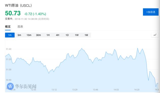 消息提振美股收涨 道指涨逾160点 美元大涨油价