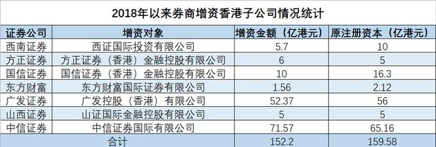"""7家券商大幅增资香港子公司 在""""红海""""中布局境外业务"""