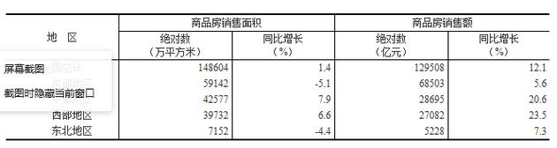 11月全国楼市库存去化两年来最低 市场下行趋势确立