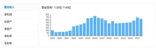 振兴生化营业收入情况。图片来源:天眼查