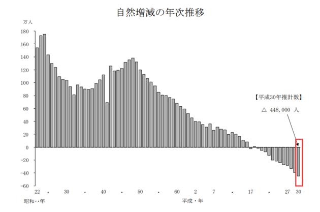 日本正添速进入超级老龄化社会,众达20%以上人口的年龄超过65岁。