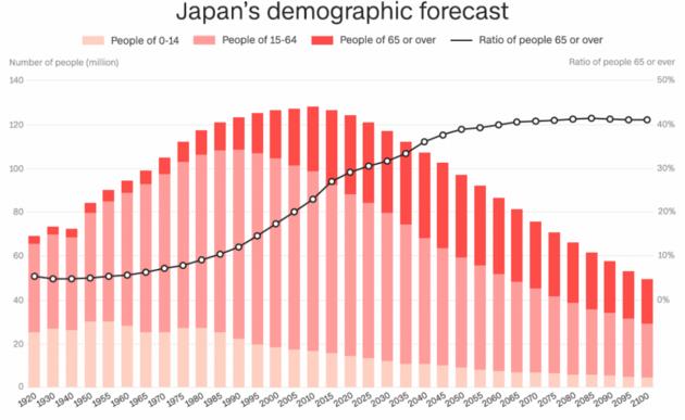 日本的每千人口出生率仅为7.4,在九个发达国家中排名倒数第2位,清晰矮于瑞典(2016年,11.9)、英国(2016年,11.9)、美国(2017年,11.8)、法国(2016年,11.5)等。