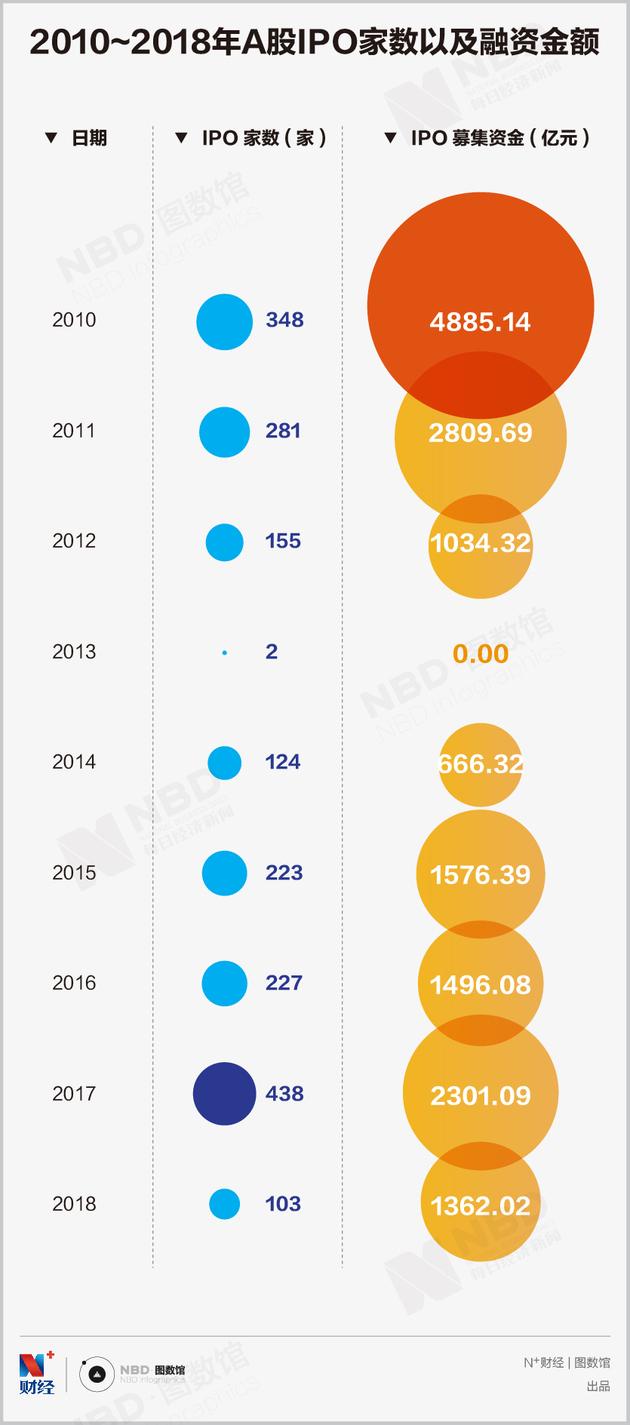 年度盘点丨2018年A股IPO市场回顾