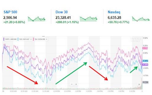 """标普500指数收涨21.11点,涨幅0.85%,报2506.85点。道琼斯工业平均指数收涨265.06点,涨幅1.15%,报23327.46点。纳斯达克综合指数收涨50.76点,涨幅0.77%,报6635.28点。""""恐慌指数""""VIX跌逾7%,逼近26,上周曾最高突破35。但今日读数比年初的11.4高出至少两倍。"""