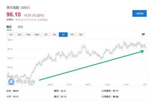 英镑兑美元涨幅一度扩大100点或0.9%,突破1.28关口,创一个月新高、三周最大涨幅。美股午后短线跳水近60点,至1.2734,涨幅收窄至0.28%。英国脱欧不确定性始终影响情绪,英镑兑美元今年累跌6%。