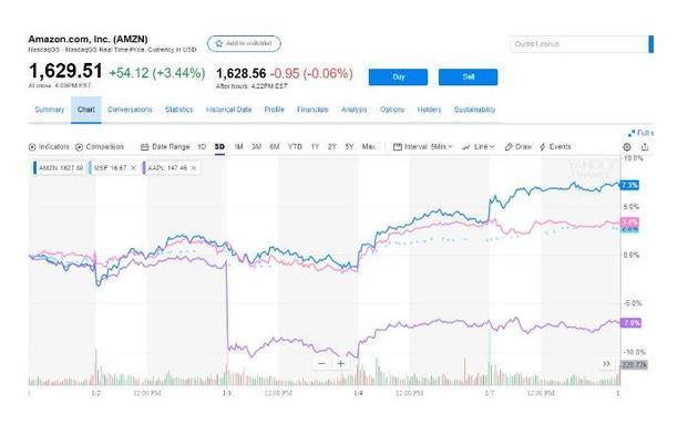 亚马逊荣登全球最高市值公司 苹果又再次遭重挫
