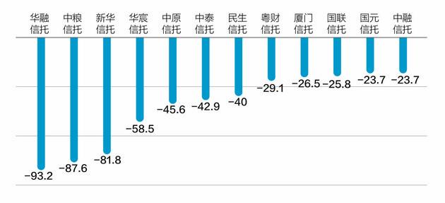 去年37家信托公司超六成净利下滑 光大信托逆势翻番增速最快
