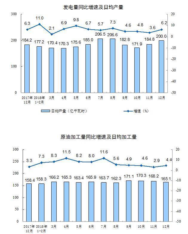 bob在线:2018年12月份规模以上工业增加值增长5.7%