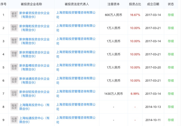 百家笑排名官网,上海资聪投资失联 所投项目涉嫌集资诈骗被立案侦查
