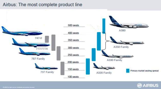 图表来源:空客官网 相比于波音,空客对a380这款超大载客量,可支持图片