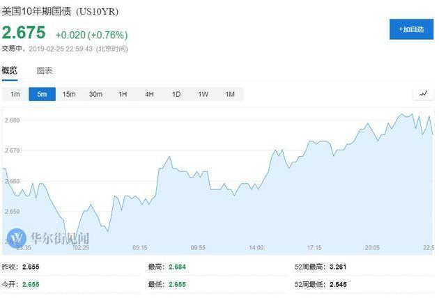 乐观情绪助推 美股普涨中概股大涨 VIX接近五个月最低