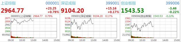 A股早盘高位盘整 沪指微涨0.79% 白酒领涨两市