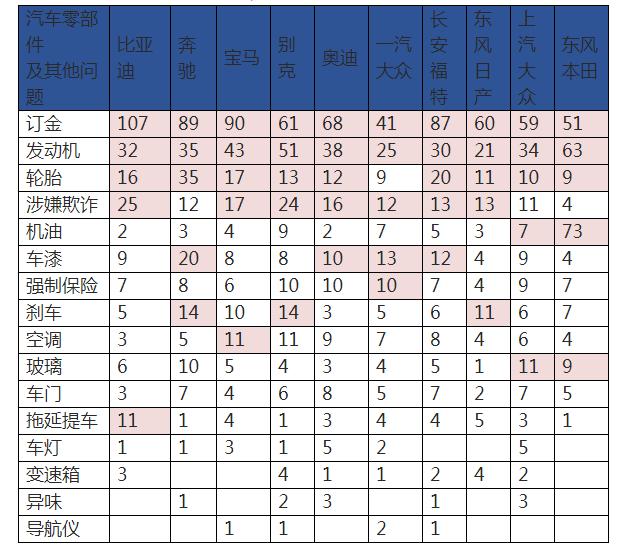 """中消协发布汽车投诉榜单:比亚迪奔驰宝马投诉""""排行""""前三"""