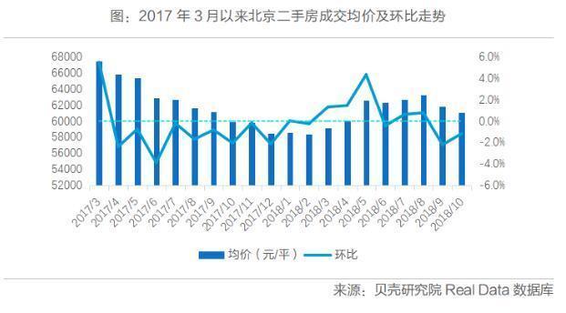 上述贝壳研究院报告显示,北京二手房均价2018年全年同比下跌3.3%,进入2019年,随着前期积压需求的释放,均价止跌。