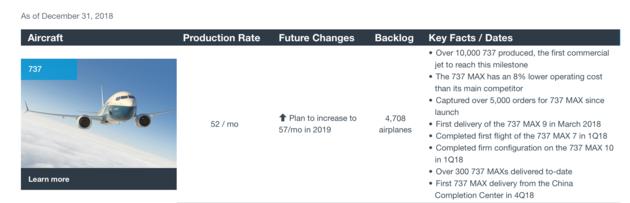 (波音737的订单积压和月出产速度)