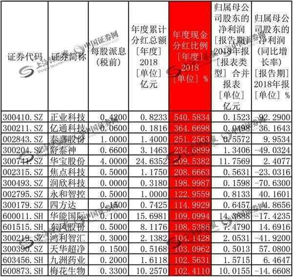 中国平安以314.42亿元的年度分红总额暂居现金分红榜之首。2018年,中国平安实现净利润1074.04亿元,同比增长20.56%。根据分红预案,以总股本182.8亿股为基数,公司2018年期末拟每股派息1.1元,共计201.08亿元。加之公司2018年中期已分配现金股息每股0.62 元,中国平安2018年年度现金分红总额达到314.42亿元,现金分红比例达到29.27%。